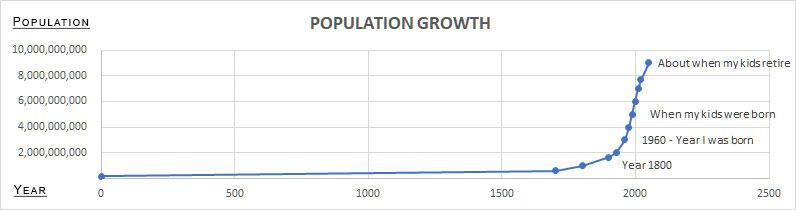 Edible Bugs - Population Chart